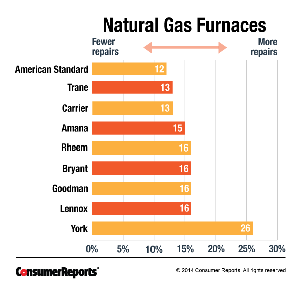 Gas Furnace Efficiency