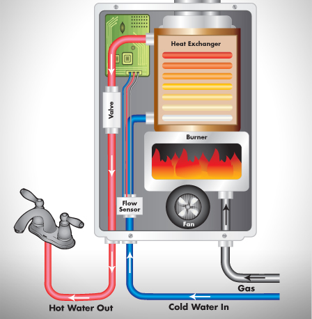 Trust Airrow Heating & Sheet Metal, LLC for your Tankless Hot Water service in Newport OR.